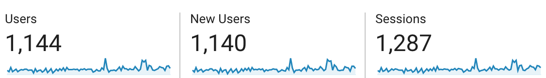 google analytics stats showing 1,144 users