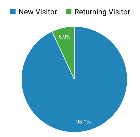 google analytics stats showing 93.1% new users